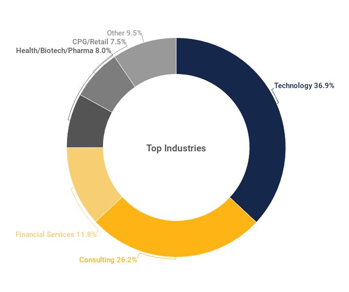 emp-top-industries