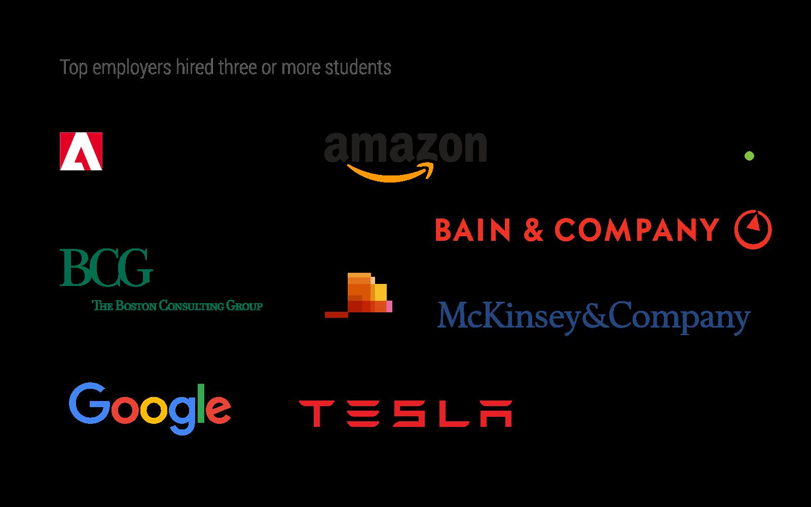 FT Companies A