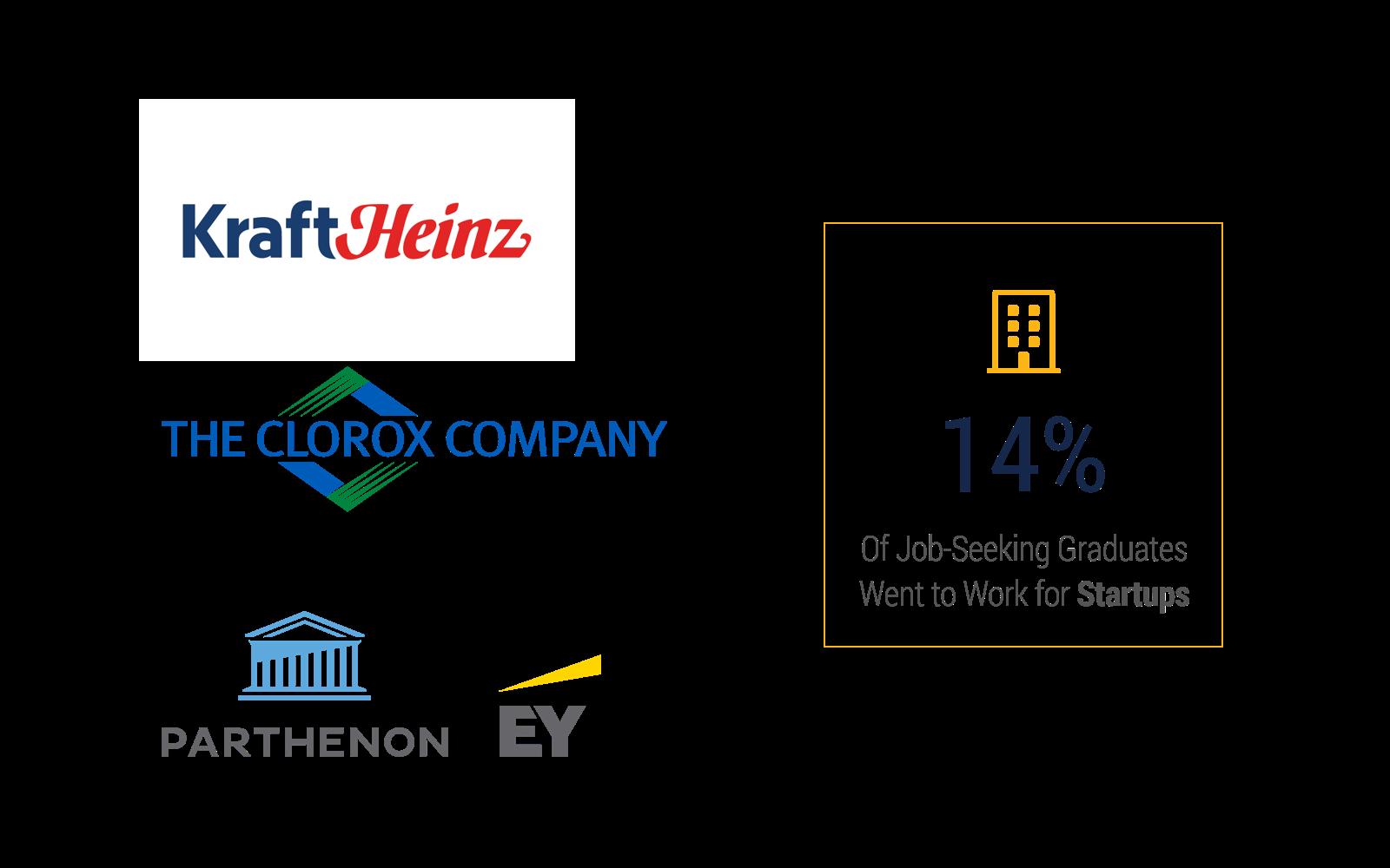 FT Companies B